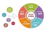 steam教育是什么,它和傳統的素質教育有何區別?