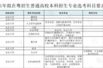 新高考怎么選科?廣東、湖南等地已公布2021年高校招生要求