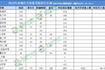 2019北京中考城六區優質高中招生計劃統計,2020考生參考