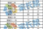重磅!武漢21所名高分配生兩年名額對比!