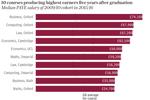 2019英國大學畢業生薪酬榜來襲!這些專業厲害了!