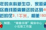 【轉載】華東理工大學2019級本科新生大數據