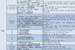 干貨分享|高中英語語法梳理(四):介詞和介詞短語