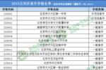 @2020考生丨北京17區高中名單匯總,有你的目標校嗎?
