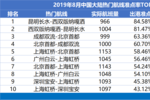 8?#24459;膠讲?#32852;中国大陆准点六连冠 南航准点率同比提升最快