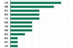 河南这2个城市上榜前10,中国最具性价比旅游城市榜单