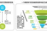 競品分析 | 學堂在線 VS 中國大學MOOC,MOOC的艱難之路
