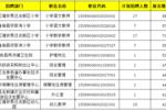 昭通市事业单位缴费38253人,最热竞争比535:1,无人岗15个