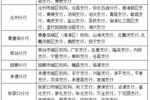 机关+事业单位!石家庄最新招聘来了!岗位上千个,全是好工作!