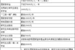 【重要通知】广东国际战略研究院2020年硕士研究生招生简章