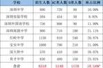 深圳中考遭家長吐槽:非深戶考生想要考進名校,真的太難了!