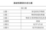 重磅!2020上海中考考纲发布!600+就靠它了