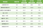 在天津,考個重點高中有多難?附:近三年天津中考大數據