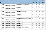 2020年國考 報考指南(一):國家統計局崗位全面分析