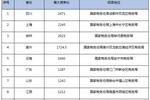"""2020國考 報考指南(三):2019年國稅系統最火""""四宗最"""""""