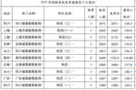 2020國考指導:2019年各省份國稅系統競爭比和最低進面分數分析