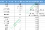 關注丨北京一零一中學2020年中考升學途徑有哪些?