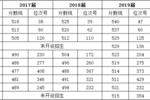 杭州畫室:高職生能考哪些本科院校?最新匯總來咯