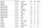 湖南大学2019年考研报录比