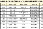 中南財經政法大學錄取名單來了,多少學院沒招滿?