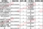 國考人數統計臨沂8個職位無人報考,熱門職位170:1 [截止16日16時]