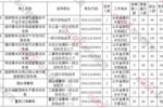 [16日16時]2020國考報名人數統計:山東6576人報名,107個職位無人報考