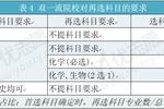 """新高考""""3+1+2""""模式下,遼寧2021選考組合分析,究竟該如何選科?"""