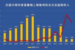 版稅下降票房斷崖,36歲的郭敬明還能繼續收割年輕人嗎?