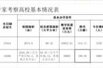 中国1118所本科院校有过改名史!看看哪些高校又要拟改名?
