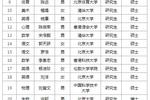 3.5万毕业生抢400个岗位!深圳招中小学教师名单公布:清北76人、23位博士、近9成研究生