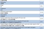2020年US.News【土木工程】学科榜:中国拿下冠亚军!