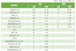 中国实力最强的八大交通大学,就业前景好,颇受500强企业青睐