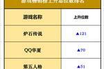 iOS暢銷榜走勢分析:暴雪嘉年華爐石傳說暴升120位、QQ華夏上升受矚目