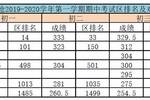 來看看孩子的排名丨青島期中考試各區排名及對應分數段來了