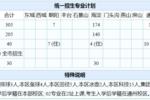 在東城、西城、海淀,考重點高中到底有多難?(Top10高中大數據)