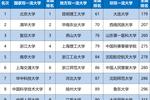 2020中國大學排行榜1200強發布,北京大學第1,上海交通大學跌出5強
