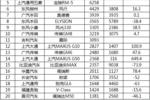 12月中国汽车销量排行:德?#21040;?#36710;销量反转 速腾等产品增速超60%