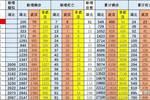 崔东树:除湖北外疫情呈现走好趋势 深圳重庆确诊增多需关注车市影响