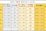 【优学教育】春季班3月7日开学,线上线下相结合,品质更优!