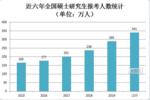 2020考研分數線還會漲嗎?結合近五年考研分數線趨勢圖分析
