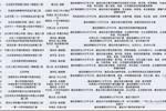 """重磅!北京將新建一批優質學校!多所""""實驗學�!备〕鏊妫ǜ阶钚旅麊危﹟ 熱點"""