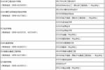 海南大學2020年各學院招生專業及聯系電話