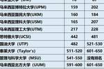 2020QS世界大學排名公布—馬來西亞大學排名全面上升