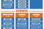 2020中國部屬大學排名發布,中科大、哈工大等雄居第一