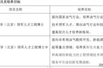 中國石油大學(北京)領軍人才工程博士2020年招生簡章