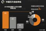 美国多次阻挠下,美芯片企业愈发不满,在华市场份额或被韩企接管?