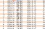 银行业三季报大幕拉开!中信银行打头阵,前三季净利润407.52亿元