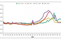 快讯 | 中国疾控中心:2019年第2周全国流感信息发布