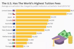 美国学费太贵,学贷违约总额逾1600亿美元!