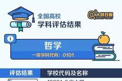 上好大学不如读好专业!人民日报发布中国大学专业排行榜!